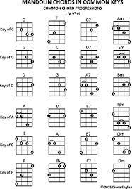 Complete Mandolin Chord Chart Mandolin Chords In Common Keys Common Chord Progressions