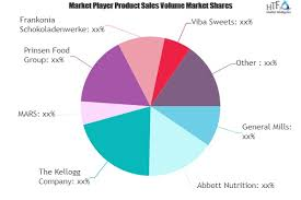 General Mills Organizational Structure Chart Functional Bars Market May See Robust Growth Rate In Years