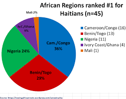 45 Haitian Ancestrydna Results Tracing African Roots
