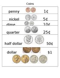 Us Coin Values Chart Coin Values Chart