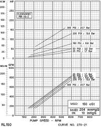 Bar Vs Psi Chart Modeling A Positive Displacement Pump As A Pressure Gain