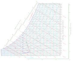 Psychrometric Chart Si Units Psychrometrics Hvac And Refrigeration Pe Exam Tools