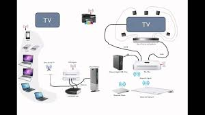 supercharge your rv tv and wifi network supercharge your rv tv and wifi network