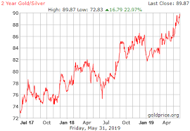 Silver Chart History 2 Year Gold Silver Ratio History