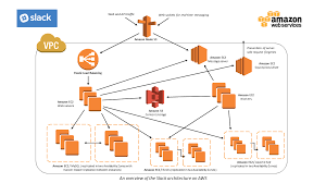 Slack Case Study Amazon Web Services Aws