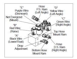 meyer plow wiring diagram 2003 silverado meyer trailer wiring diamond plow wiring diagram