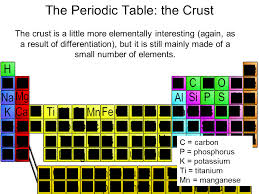 The Periodic Table: the Crust - SliderBase
