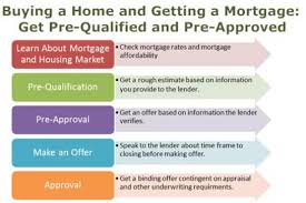 mortgage prequalification vs preapproval. Exellent Mortgage Mortgage PreQualification And PreApproval Inside Prequalification Vs Preapproval E