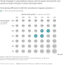 Stock Number Looking Behind The Numbers For Us Stock Indexes Mckinsey