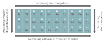Element Reactivity Chart General Trends Among The Transition Metals
