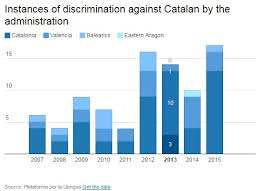Spanish Americans For Catalonia