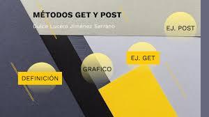 MÉTODO GET Y POST by DULCE LUCERO JIMENEZ SERRANO