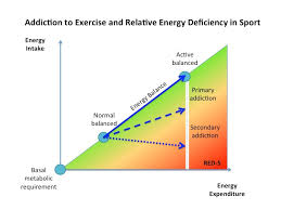 Exercise Expenditure Chart Addiction To Exercise What Distinguishes A Healthy Level