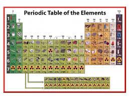 September 15.  Dmitri Mendeleev, a Russian chemist, noticed that ...