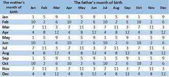 Japanese Gender Chart Japanese Chart How To Conceive Conceiving A Boy