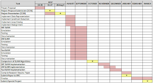 Example Of A Gantt Chart For A Research Proposal Project Proposal Presentation Example Jasonkellyphoto Co