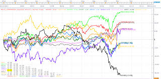 Stock Comparison Chart Computational Trading Major Stock Indices Usd Oil Gold
