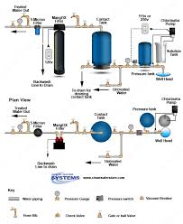 portable water filter diagram. Clean Water Systems \u0026 Stores Inc Introduces New Well Diagram Service Portable Filter