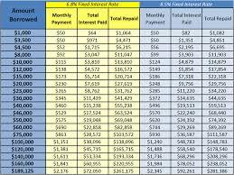 Student Loan Payment Estimator Southeast Arkansas College
