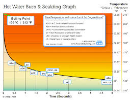 What Is A Progression Chart Hot Water Burn Consumer Safety Chart Accurate Building