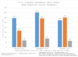 Npd Sales Results For October 2015 Up1 Xbox 1 Neogaf