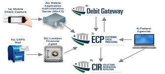 Ach Payment Process Flow Chart Electronic Check Processing