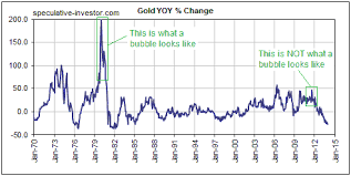 What A Bubble Looks Like And Why Golds Price Action Wasnt