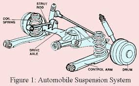 Automobile Suspension System Troubleshooting Engineering Projects