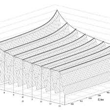 Three Dimensional Graph Of Dependence Of The Distance From