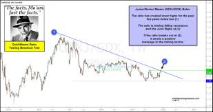 Gold Miners Indicator Testing Multi Year Breakout Level