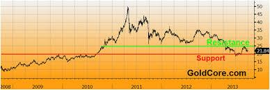 U S 5 Year Silver Market Investigation Ends No Libor