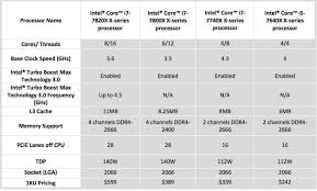 Intel I7 I9 Core X Series Release Dates And Specs Slashgear