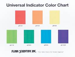 Color Chart For Universal Indicator Universal Indicator Color Charts
