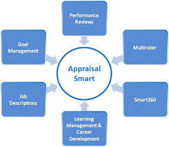 Performance Appraisal Software, Employee Performance Appraisal ...