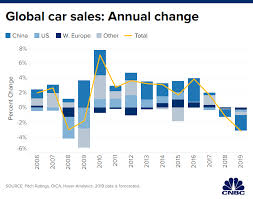 Global Car Sales Expected To Slide By 3 1 Million This Year