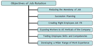 On Job Training Objectives Job Rotation Meaning And Its Objectives