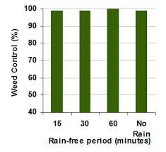 Rainfast Herbicide Chart Paraquat Is Rainfast In Record Time Paraquat Information