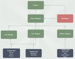 Organizational Chart For Coffee Shop Restaurant Organizational Chart Example And Their Job