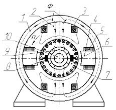 Реферат Двигатели постоянного тока ru К стальному корпусу 1 статора машины прикреплены главные 2 и дополнительные 4 полюса На главных полюсах расположена обмотка возбуждения 3