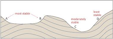 mass wasting an introduction to geology