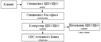 Реферат Отчет по преддипломной практике в акционерном банке  ПК1013 Безналичное зачисление на карт счет в тенге