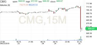 Chipotle Mexican Grill Chart Cmg Investing Com
