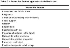 Risk And Protective Factors Chart Detecting Suicide Risk At Psychiatric Emergency Services