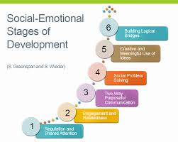 High Quality Child Social Development Chart Social Emotional