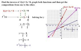 Finding Inverse Functions And Graphing Them Inverse