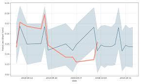 Encanto Potash Corp Ord Price Enctd Forecast With Price Charts