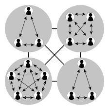Umbrella Organization Chart Choosing An Organizational Structure Organizational