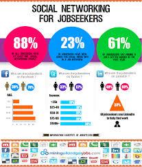Top 7 Tips For Social Media Marketing Job Search Social Media