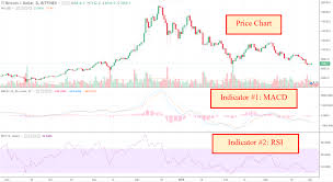 Guide To Crypto Technical Analysis Introduction To
