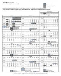2018 Tax Transcript Cycle Code Chart Refundtalk Com